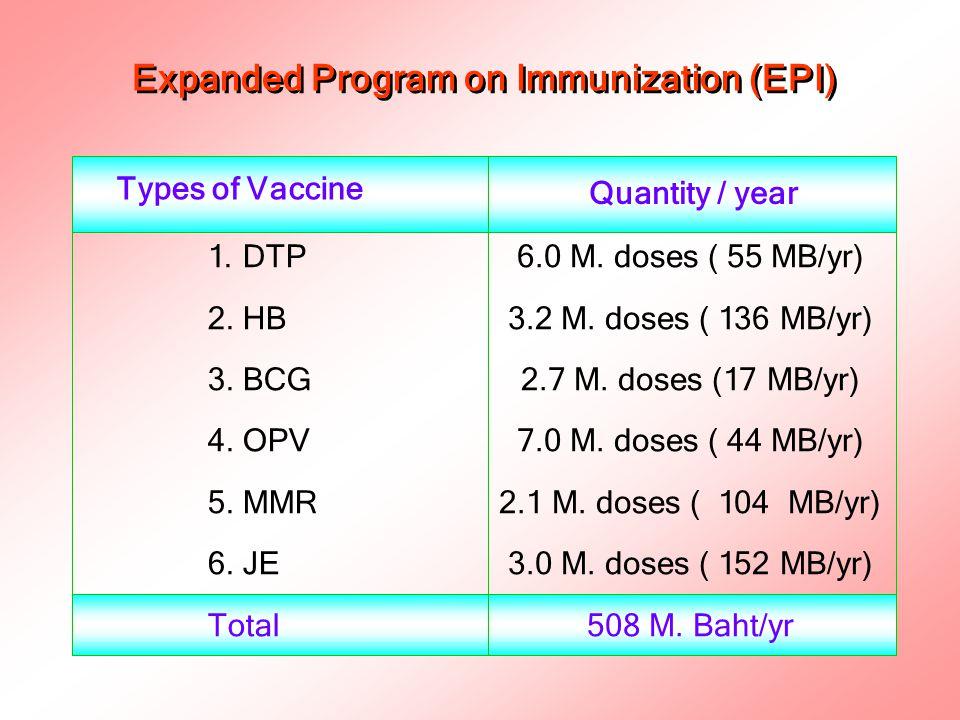 Expanded Program on Immunization (EPI) 1. DTP 2. HB 3. BCG 4. OPV 5. MMR 6. JE Total Types of Vaccine 6.0 M. doses ( 55 MB/yr) 3.2 M. doses ( 136 MB/y