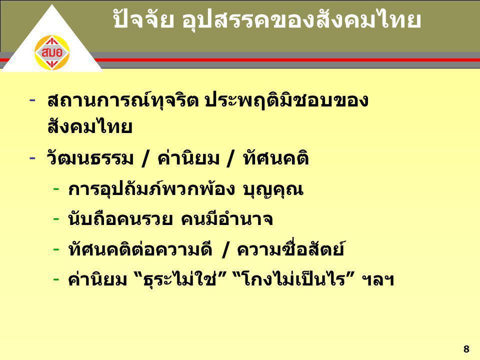 8 ปัจจัย อุปสรรคของสังคมไทย -สถานการณ์ทุจริต ประพฤติมิชอบของ สังคมไทย -วัฒนธรรม / ค่านิยม / ทัศนคติ -การอุปถัมภ์พวกพ้อง บุญคุณ -นับถือคนรวย คนมีอำนาจ
