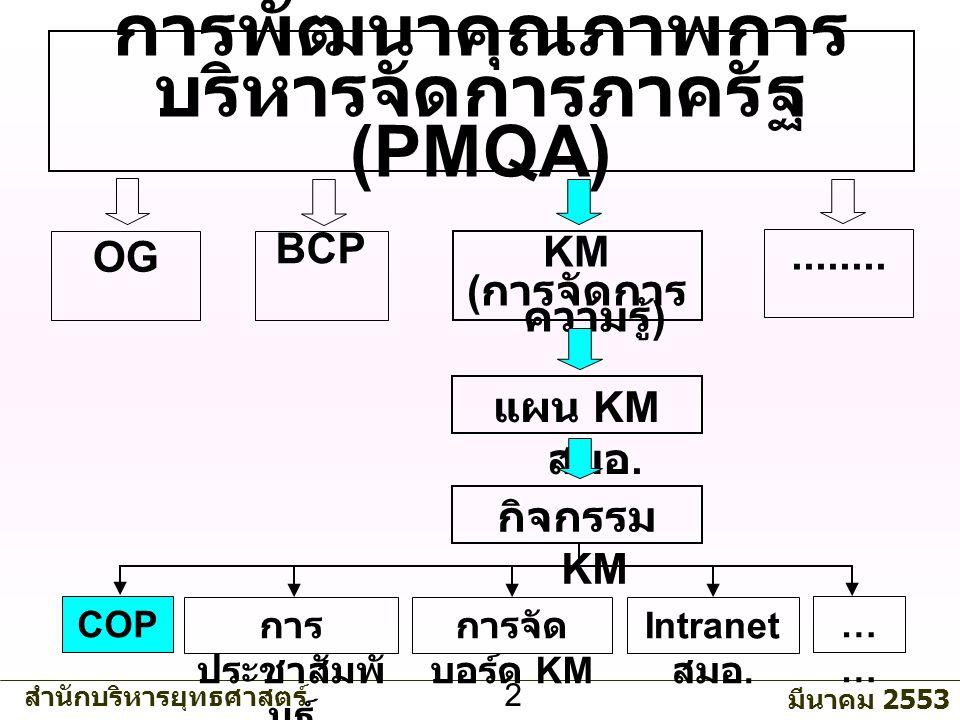 สำนักบริหารยุทธศาสตร์ มีนาคม 2553 2 การพัฒนาคุณภาพการ บริหารจัดการภาครัฐ (PMQA) KM ( การจัดการ ความรู้ ) แผน KM สมอ.