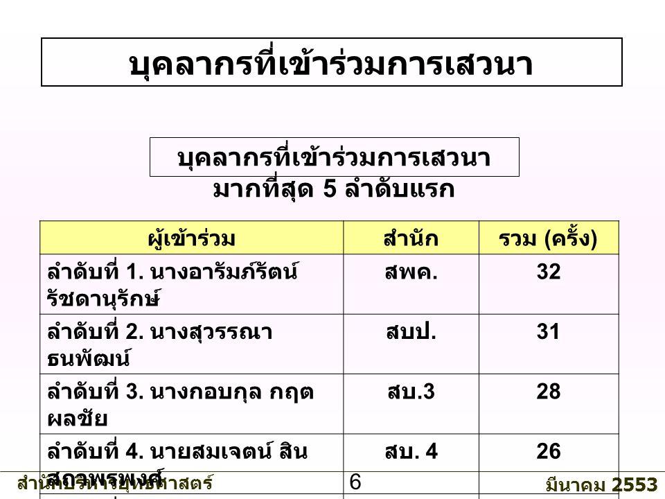 สำนักบริหารยุทธศาสตร์ มีนาคม 2553 6 บุคลากรที่เข้าร่วมการเสวนา บุคลากรที่เข้าร่วมการเสวนา มากที่สุด 5 ลำดับแรก ผู้เข้าร่วมสำนักรวม ( ครั้ง ) ลำดับที่ 1.