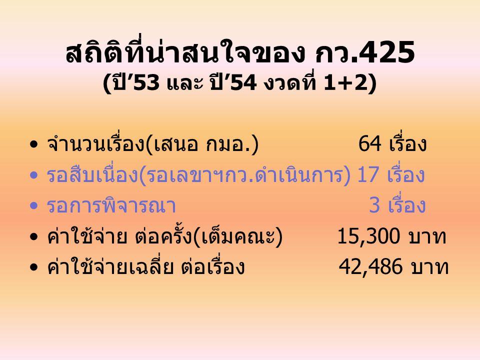สถิติที่น่าสนใจของ กว.425 (ปี'53 และ ปี'54 งวดที่ 1+2) จำนวนเรื่อง(เสนอ กมอ.) 64 เรื่อง รอสืบเนื่อง(รอเลขาฯกว.ดำเนินการ) 17 เรื่อง รอการพิจารณา 3 เรื่อง ค่าใช้จ่าย ต่อครั้ง(เต็มคณะ) 15,300 บาท ค่าใช้จ่ายเฉลี่ย ต่อเรื่อง 42,486 บาท