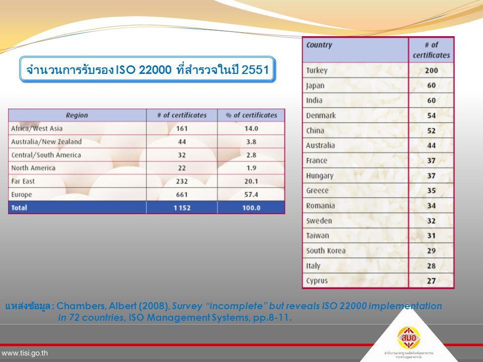 แหล่งข้อมูล : Chambers, Albert (2008), Survey incomplete but reveals ISO 22000 implementation in 72 countries, ISO Management Systems, pp.8-11.
