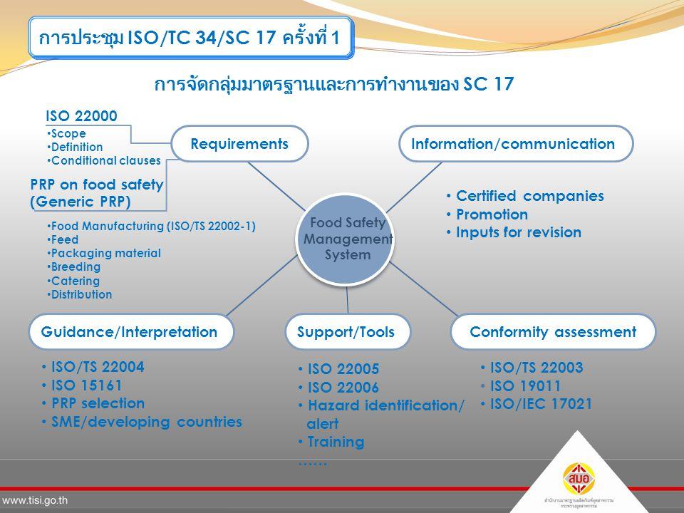 การประชุม ISO/TC 34/SC 17 ครั้งที่ 1 การจัดกลุ่มมาตรฐานและการทำงานของ SC 17 Information/communication Guidance/InterpretationConformity assessmentSupport/Tools ISO 22000 ISO/TS 22004 ISO 15161 PRP selection SME/developing countries Certified companies Promotion Inputs for revision ISO 22005 ISO 22006 Hazard identification/ alert Training …… PRP on food safety (Generic PRP) Food Manufacturing (ISO/TS 22002-1) Feed Packaging material Breeding Catering Distribution Scope Definition Conditional clauses ISO/TS 22003 ISO 19011 ISO/IEC 17021 Food Safety Management System Requirements