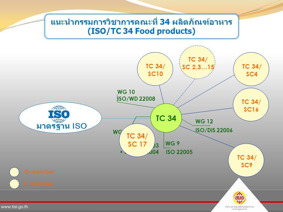 TC 34/ SC 2,3…15 แนะนำกรรมการวิชาการคณะที่ 34 ผลิตภัณฑ์อาหาร (ISO/TC 34 Food products) มาตรฐาน ISO TC 34 ISO 22000 ISO/TS 22003 ISO/TS 22004 ISO 22005 ISO/DIS 22006 WG 10 ISO/WD 22008 TC 34/ SC9 TC 34/ SC4 TC 34/ SC10 TC 34/ SC16 WG 8, JWG11 WG 9 WG 12 TC 34/ SC 17 O-member P-member