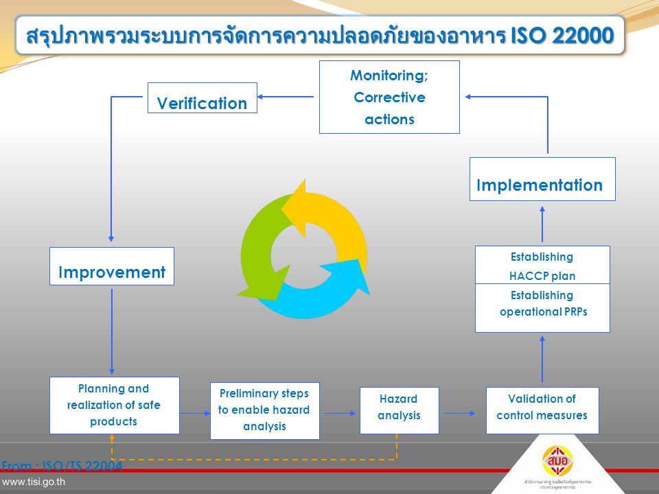 สรุปภาพรวมระบบการจัดการความปลอดภัยของอาหาร ISO 22000 Verification Implementation Establishing HACCP plan Establishing operational PRPs Monitoring; Corrective actions Improvement Planning and realization of safe products Preliminary steps to enable hazard analysis Hazard analysis Validation of control measures From : ISO/TS 22004
