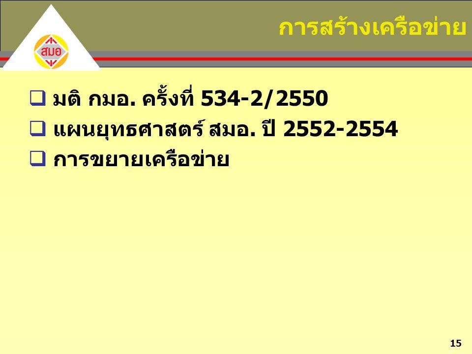 15 การสร้างเครือข่าย  มติ กมอ. ครั้งที่ 534-2/2550  แผนยุทธศาสตร์ สมอ. ปี 2552-2554  การขยายเครือข่าย