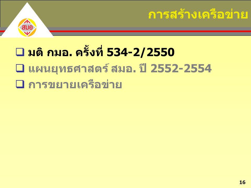 16 การสร้างเครือข่าย  มติ กมอ. ครั้งที่ 534-2/2550  แผนยุทธศาสตร์ สมอ. ปี 2552-2554  การขยายเครือข่าย