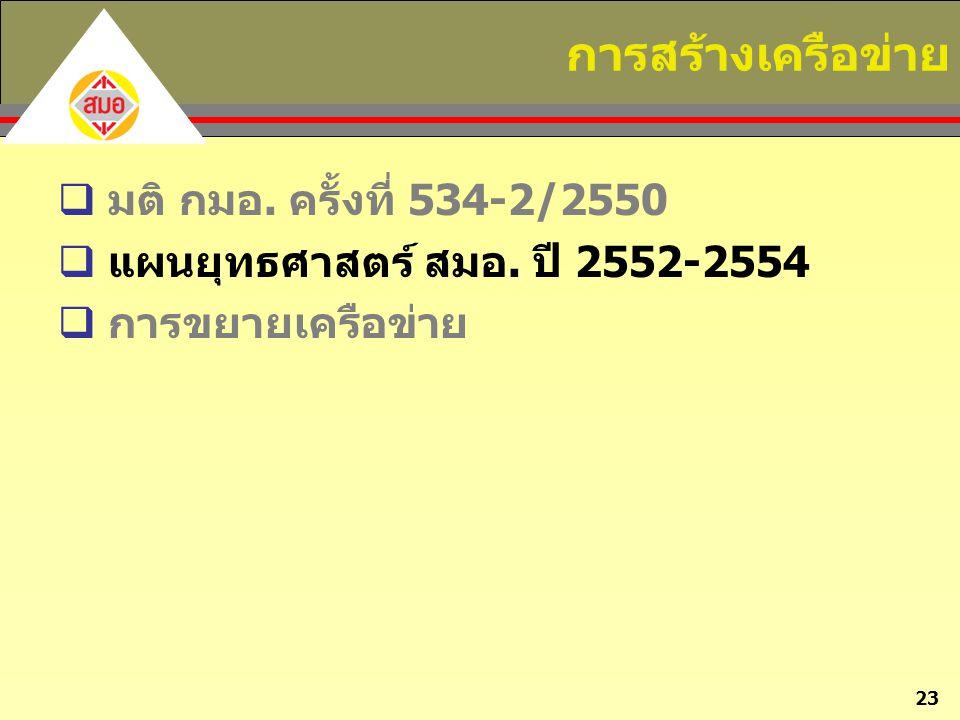 23 การสร้างเครือข่าย  มติ กมอ. ครั้งที่ 534-2/2550  แผนยุทธศาสตร์ สมอ. ปี 2552-2554  การขยายเครือข่าย