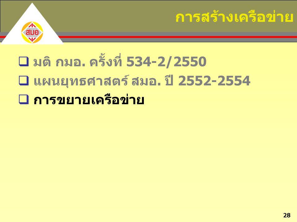28 การสร้างเครือข่าย  มติ กมอ. ครั้งที่ 534-2/2550  แผนยุทธศาสตร์ สมอ. ปี 2552-2554  การขยายเครือข่าย