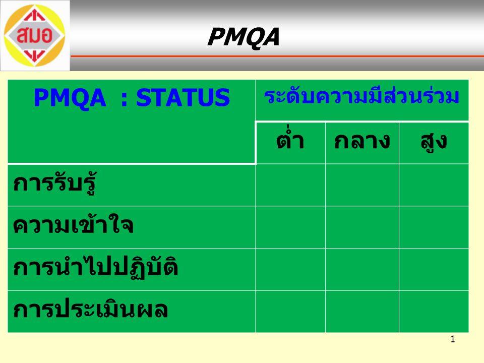 1 PMQA PMQA : STATUS ระดับความมีส่วนร่วม ต่ำกลางสูง การรับรู้ ความเข้าใจ การนำไปปฏิบัติ การประเมินผล
