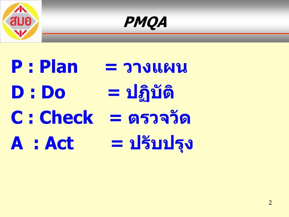 2 PMQA P : Plan = วางแผน D : Do = ปฏิบัติ C : Check = ตรวจวัด A : Act = ปรับปรุง