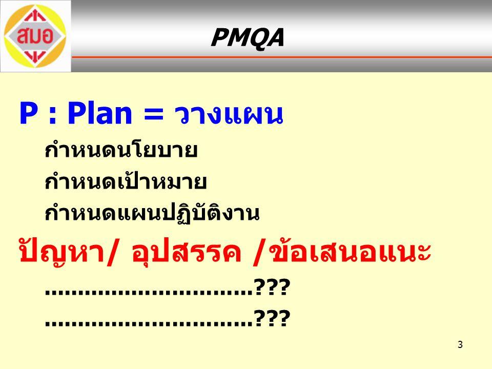 3 PMQA P : Plan = วางแผน กำหนดนโยบาย กำหนดเป้าหมาย กำหนดแผนปฏิบัติงาน ปัญหา/ อุปสรรค /ข้อเสนอแนะ...............................???