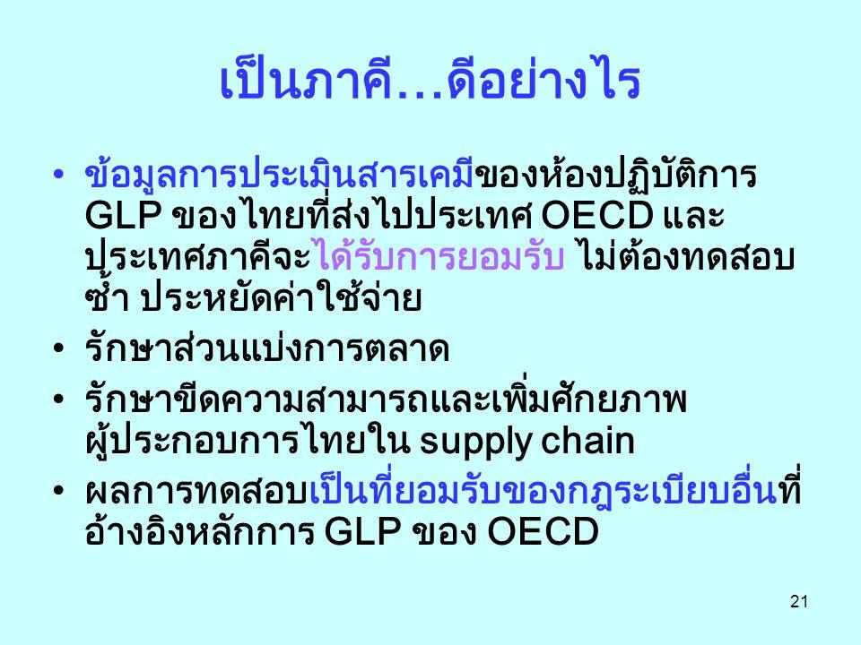 21 เป็นภาคี…ดีอย่างไร ข้อมูลการประเมินสารเคมีของห้องปฏิบัติการ GLP ของไทยที่ส่งไปประเทศ OECD และ ประเทศภาคีจะได้รับการยอมรับ ไม่ต้องทดสอบ ซ้ำ ประหยัดค่าใช้จ่าย รักษาส่วนแบ่งการตลาด รักษาขีดความสามารถและเพิ่มศักยภาพ ผู้ประกอบการไทยใน supply chain ผลการทดสอบเป็นที่ยอมรับของกฎระเบียบอื่นที่ อ้างอิงหลักการ GLP ของ OECD