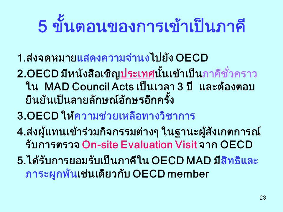 23 5 ขั้นตอนของการเข้าเป็นภาคี 1.ส่งจดหมายแสดงความจำนงไปยัง OECD 2.OECD มีหนังสือเชิญประเทศนั้นเข้าเป็นภาคีชั่วคราว ใน MAD Council Acts เป็นเวลา 3 ปี