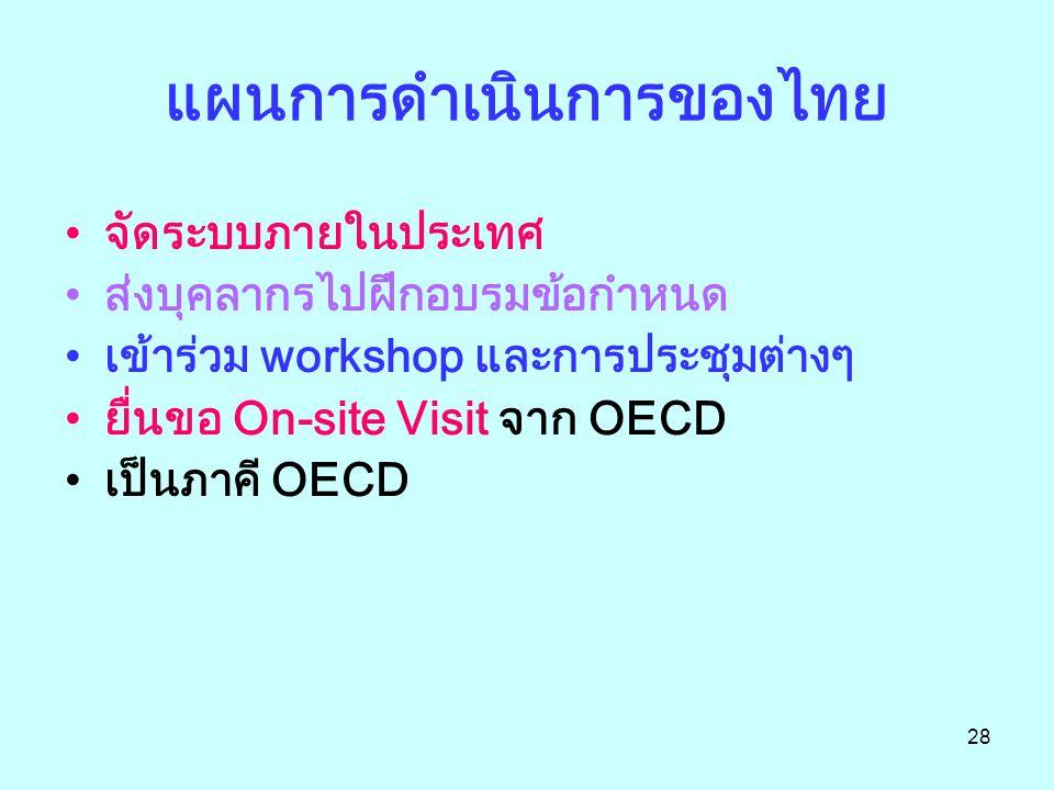 28 แผนการดำเนินการของไทย จัดระบบภายในประเทศ ส่งบุคลากรไปฝึกอบรมข้อกำหนด เข้าร่วม workshop และการประชุมต่างๆ ยื่นขอ On-site Visit จาก OECD เป็นภาคี OECD