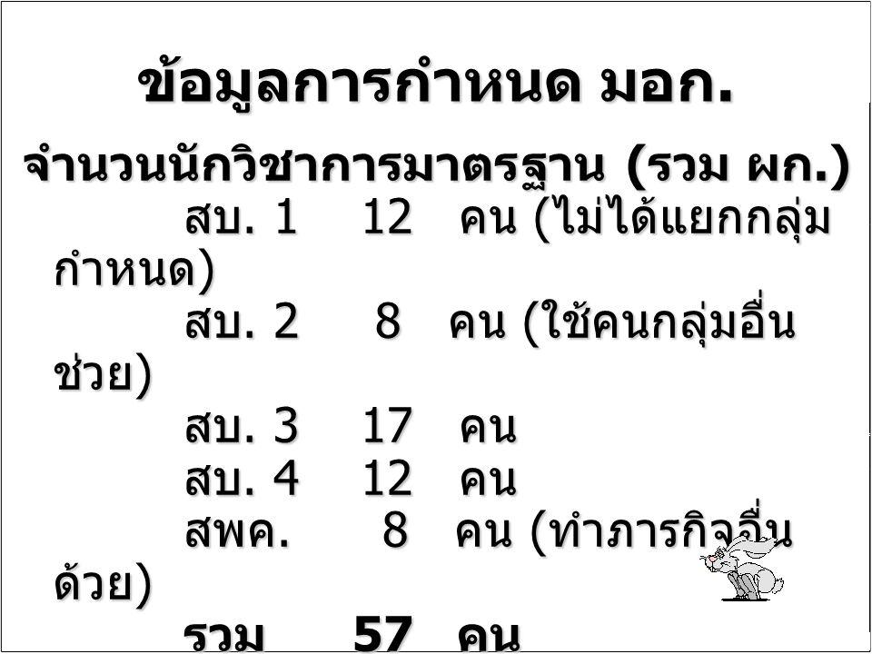 ข้อมูลการกำหนด มอก. จำนวนนักวิชาการมาตรฐาน ( รวม ผก.) สบ. 1 12 คน ( ไม่ได้แยกกลุ่ม กำหนด ) สบ. 2 8 คน ( ใช้คนกลุ่มอื่น ช่วย ) สบ. 3 17 คน สบ. 4 12 คน