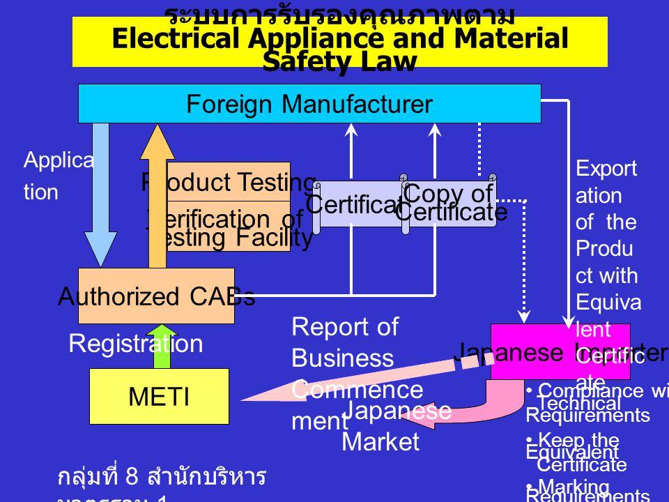กลุ่มที่ 8 สำนักบริหาร มาตรฐาน 1 Authorized CABs ในประเทศญี่ปุ่นมี 6 หน่วยงาน 1.