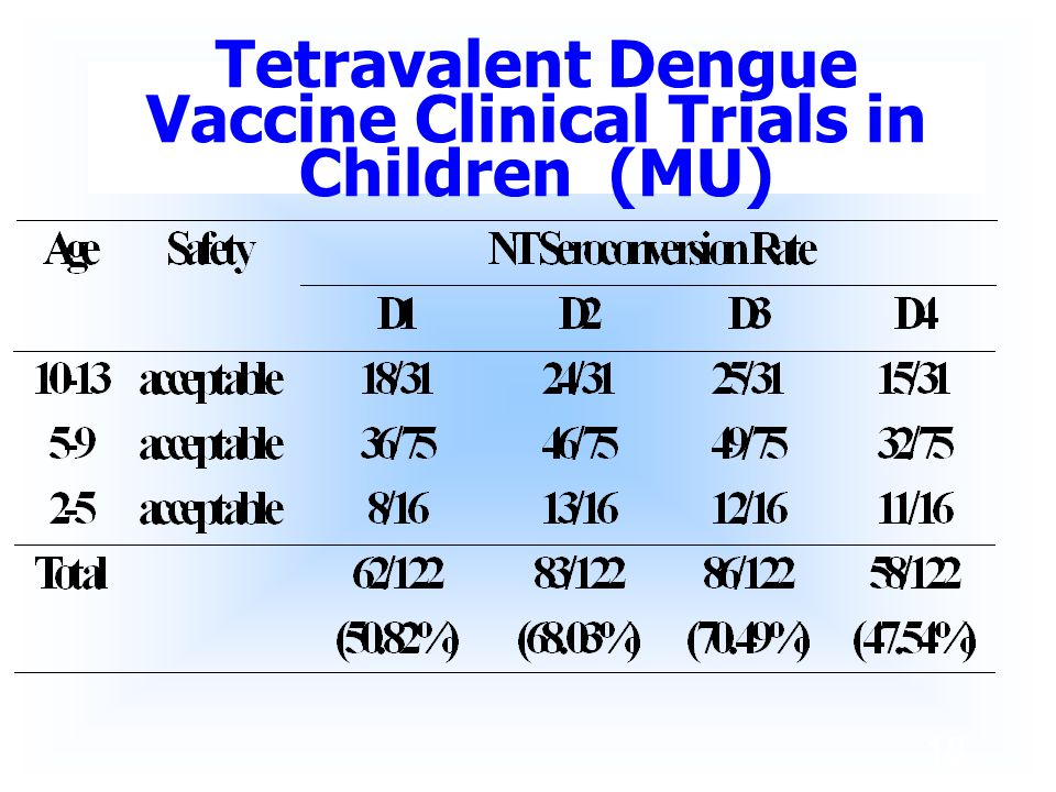 18 Tetravalent Dengue Vaccine Clinical Trials in Children (MU)