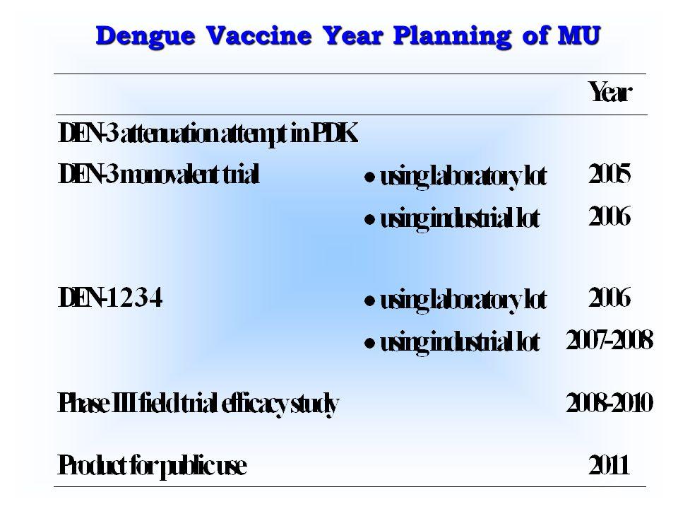 22 Dengue Vaccine Year Planning of MU