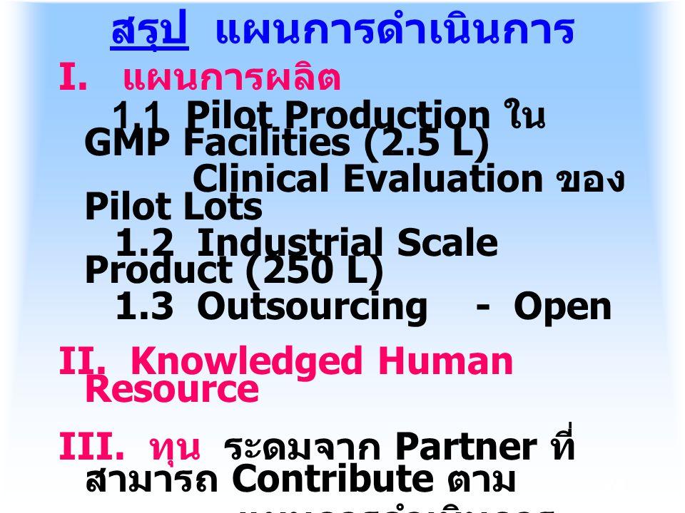 24 I. แผนการผลิต 1.1 Pilot Production ใน GMP Facilities (2.5 L) Clinical Evaluation ของ Pilot Lots 1.2 Industrial Scale Product (250 L) 1.3 Outsourcin