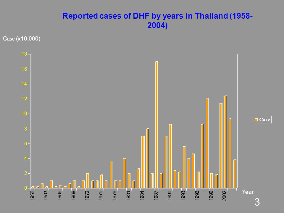4 Center for Vaccine Development, Mahidol University and WHO/TDR Reference Center on Dengue for Asia Table : Summary on dengue virus isolates from patients in Bangkok, Thailand, years 1997-2004