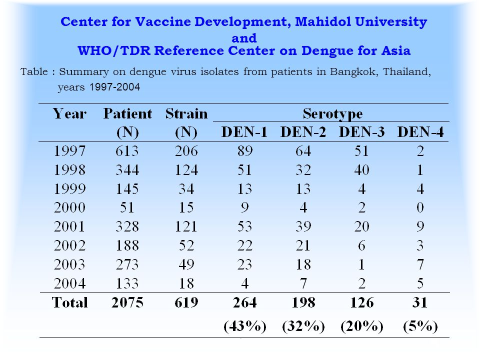 4 Center for Vaccine Development, Mahidol University and WHO/TDR Reference Center on Dengue for Asia Table : Summary on dengue virus isolates from pat