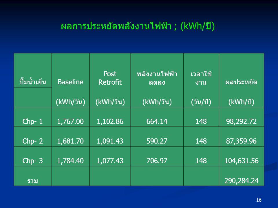 16 ผลการประหยัดพลังงานไฟฟ้า ; (kWh/ปี) ปั๊มน้ำเย็นBaseline Post Retrofit พลังงานไฟฟ้า ลดลง เวลาใช้ งานผลประหยัด (kWh/วัน) (วัน/ปี)(kWh/ปี) Chp- 11,767