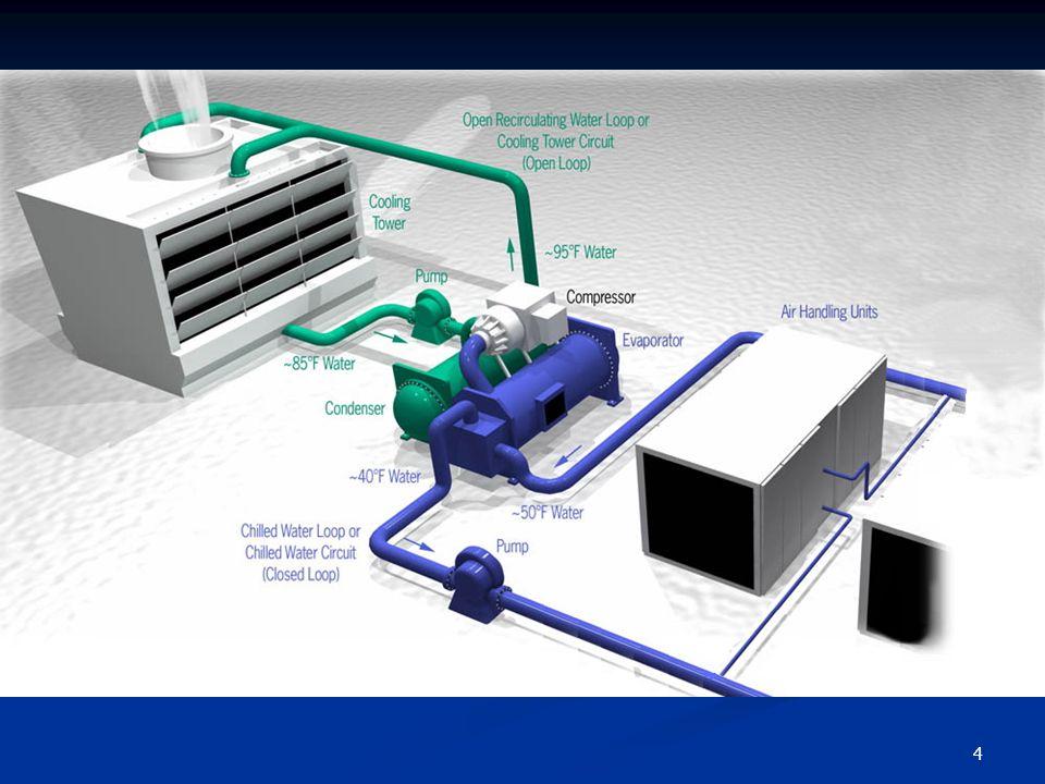 15 วิธีการประเมินผลประหยัด พลังงานไฟฟ้าที่ใช้เฉลี่ยต่อวันของ Chp ก่อนปรับปรุง (Baseline) = kWh1 กำลังไฟฟ้าที่ใช้เฉลี่ยต่อวันของ Chp หลังปรับปรุง (Post Retrofit) = kWh2 พลังงานไฟฟ้าที่ประหยัดได้ (kWh/ปี) = (kWh1 – kWh2) x จำนวนวันใช้งานต่อปี จำนวนเงินที่ประหยัดได้ (บาท/ปี) = พลังงานไฟฟ้าที่ประหยัดได้ x ค่าไฟฟ้า