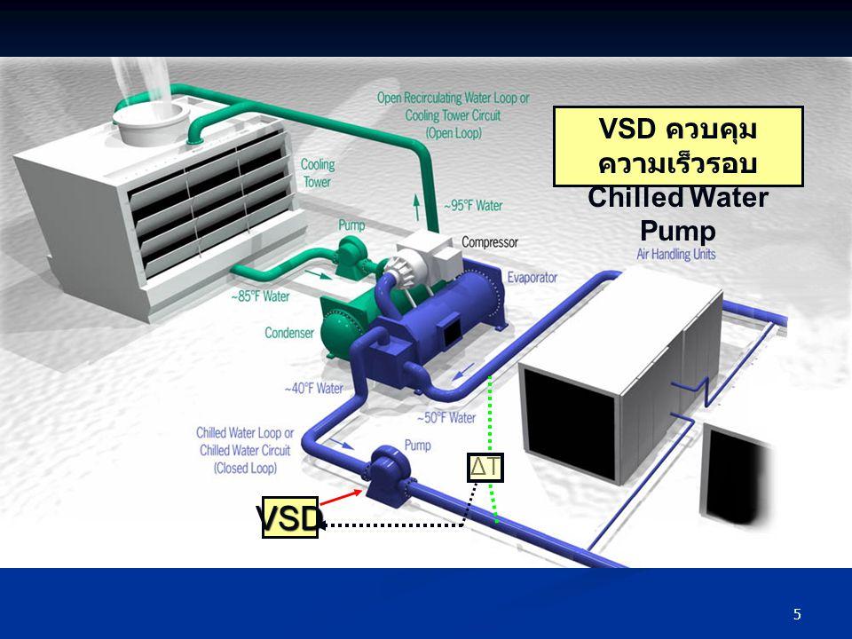 6 มาตรการ มาตรการติดตั้ง VSD ที่ระบบ Chilled Water Pump : สภาพเดิม :มอเตอร์ปั๊มน้ำเย็นของโรงงานจำนวน 3 ตัว ขนาดตัวละ 100 HP ใช้งานครั้งละ 2 ตัว มีการเปิดวันละ 2 เครื่อง และสลับการทำงาน กันทุกวัน เพื่อจ่ายน้ำเย็นให้กับ Air Handing Unit และ Fan Coil Unit เพื่อการปรับอากาศภายในโรงงาน : การควบคุม : มอเตอร์ปั๊มหมุนด้วยความเร็วรอบคงที่ การส่งน้ำเย็น โดยคนควบคุมด้วยการหรี่วาล์ว : โหลด : Air Handling Unit 15 เครื่องในพื้นที่ผลิต Temp Set Point 23 o C : Fan Coil Unit 22 เครื่อง ในพื้นที่สำนักงาน Temp Set Point 25 o C : การตรวจวัด : บันทึกการใช้พลังงานไฟฟ้าของ Chilled Water Pump ทั้ง 3 เครื่องเป็นเวลาเครื่องละ 7 วัน