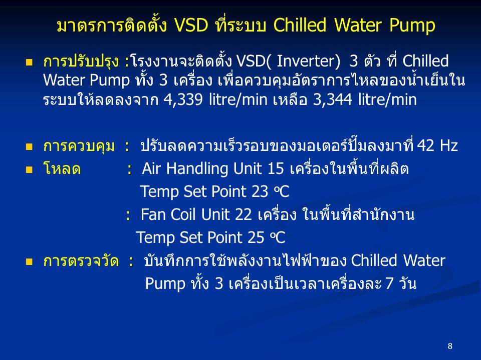 8 มาตรการ มาตรการติดตั้ง VSD ที่ระบบ Chilled Water Pump : การปรับปรุง :โรงงานจะติดตั้ง VSD( Inverter) 3 ตัว ที่ Chilled Water Pump ทั้ง 3 เครื่อง เพื่