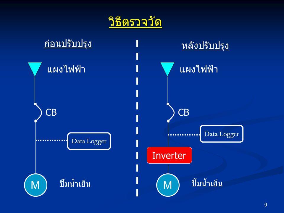 9 ก่อนปรับปรุง หลังปรับปรุง CB แผงไฟฟ้า Data Logger ปั๊มน้ำเย็น M CB แผงไฟฟ้า Data Logger Inverter ปั๊มน้ำเย็น M วิธีตรวจวัด
