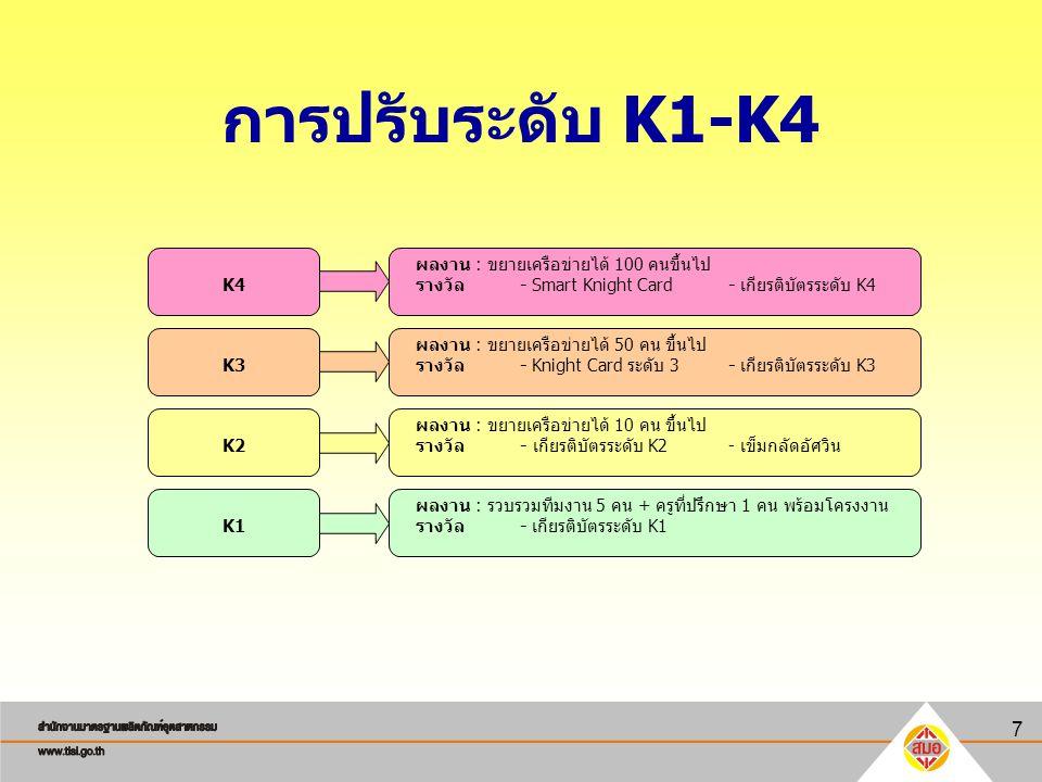 7 การปรับระดับ K1-K4 K4 K3 K2 K1 ผลงาน : ขยายเครือข่ายได้ 100 คนขึ้นไป รางวัล - Smart Knight Card- เกียรติบัตรระดับ K4 ผลงาน : ขยายเครือข่ายได้ 50 คน
