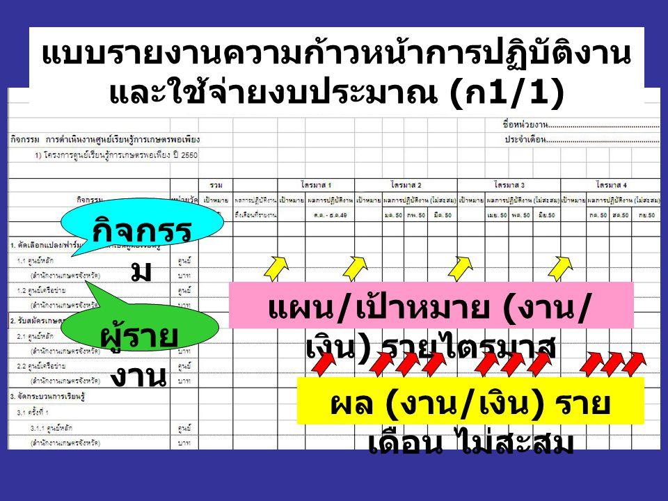แผน / เป้าหมาย ( งาน / เงิน ) รายไตรมาส แบบรายงานความก้าวหน้าการปฏิบัติงาน และใช้จ่ายงบประมาณ ( ก 1/1) ผล ( งาน / เงิน ) ราย เดือน ไม่สะสม กิจกรร ม ผู