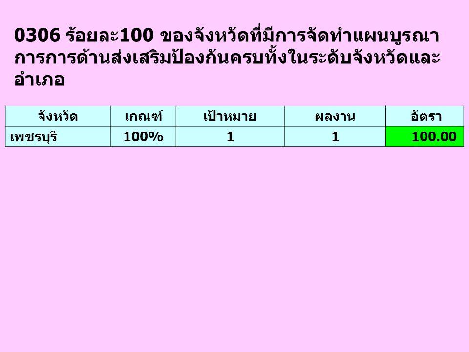 0306 ร้อยละ100 ของจังหวัดที่มีการจัดทำแผนบูรณา การการด้านส่งเสริมป้องกันครบทั้งในระดับจังหวัดและ อำเภอ จังหวัดเกณฑ์เป้าหมายผลงาน อัตรา เพชรบุรี100%11
