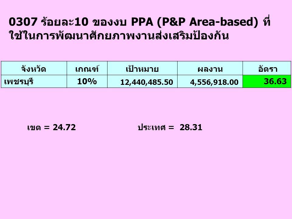 0307 ร้อยละ10 ของงบ PPA (P&P Area-based) ที่ ใช้ในการพัฒนาศักยภาพงานส่งเสริมป้องกัน เขต = 24.72 ประเทศ = 28.31 จังหวัดเกณฑ์เป้าหมายผลงาน อัตรา เพชรบุร
