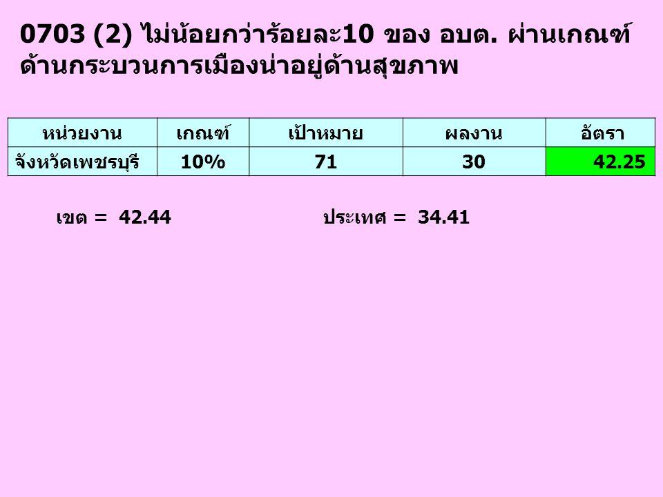 0703 (2) ไม่น้อยกว่าร้อยละ10 ของ อบต. ผ่านเกณฑ์ ด้านกระบวนการเมืองน่าอยู่ด้านสุขภาพ เขต = 42.44 ประเทศ = 34.41 หน่วยงานเกณฑ์เป้าหมายผลงาน อัตรา จังหวั