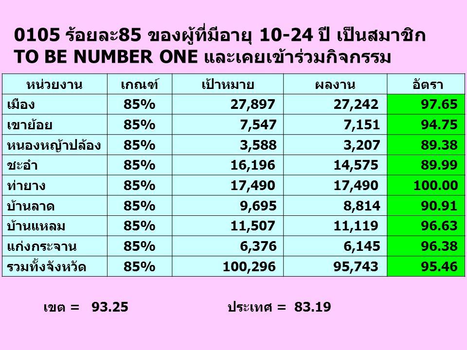 0105 ร้อยละ85 ของผู้ที่มีอายุ 10-24 ปี เป็นสมาชิก TO BE NUMBER ONE และเคยเข้าร่วมกิจกรรม เขต = 93.25 ประเทศ = 83.19 หน่วยงานเกณฑ์เป้าหมายผลงาน อัตรา เ
