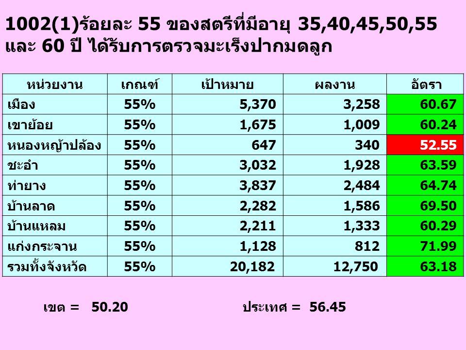 1002(1)ร้อยละ 55 ของสตรีที่มีอายุ 35,40,45,50,55 และ 60 ปี ได้รับการตรวจมะเร็งปากมดลูก เขต = 50.20 ประเทศ = 56.45 หน่วยงานเกณฑ์เป้าหมายผลงาน อัตรา เมื