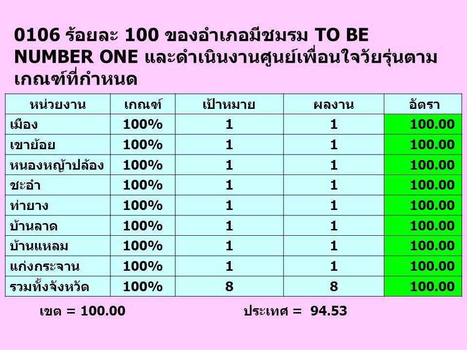 0106 ร้อยละ 100 ของอำเภอมีชมรม TO BE NUMBER ONE และดำเนินงานศูนย์เพื่อนใจวัยรุ่นตาม เกณฑ์ที่กำหนด เขต = 100.00 ประเทศ = 94.53 หน่วยงานเกณฑ์เป้าหมายผลง