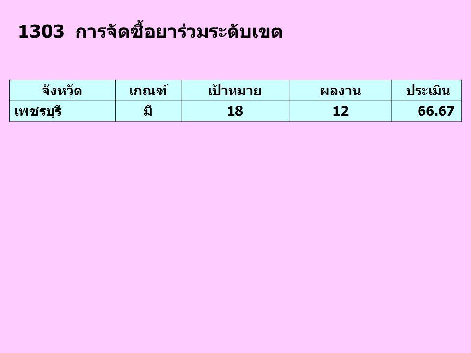 1303 การจัดซื้อยาร่วมระดับเขต จังหวัดเกณฑ์เป้าหมายผลงาน ประเมิน เพชรบุรีมี1812 66.67
