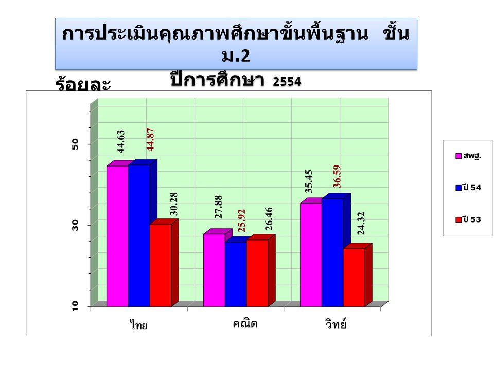 การประเมินคุณภาพศึกษาขั้นพื้นฐาน ชั้น ม.2 ปีการศึกษา 2554 การประเมินคุณภาพศึกษาขั้นพื้นฐาน ชั้น ม.2 ปีการศึกษา 2554 วิช า ร้อยละ