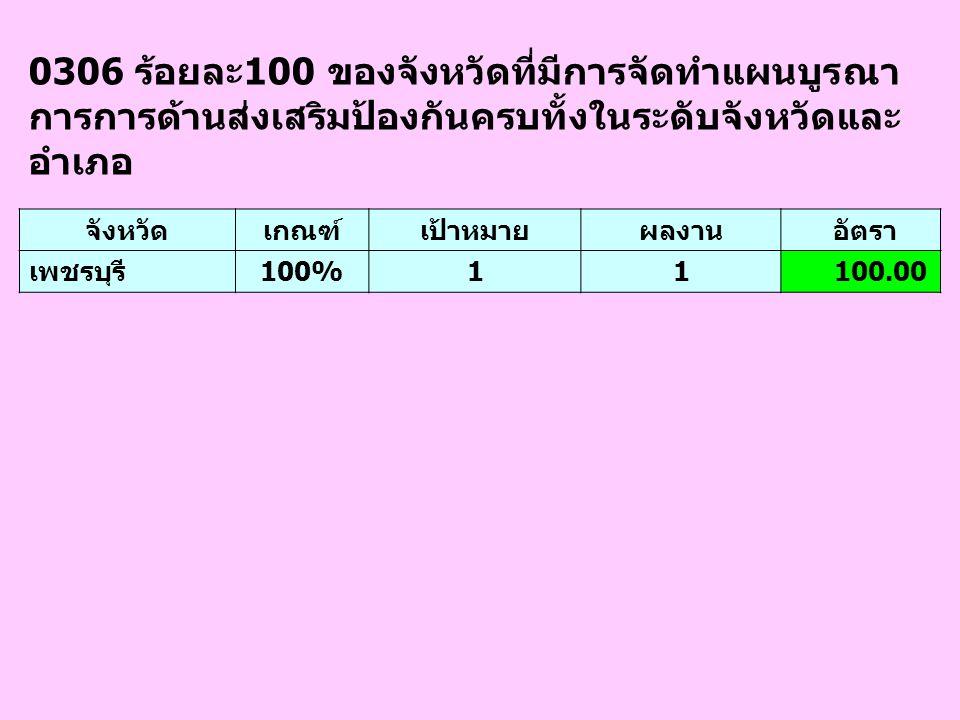 0306 ร้อยละ100 ของจังหวัดที่มีการจัดทำแผนบูรณา การการด้านส่งเสริมป้องกันครบทั้งในระดับจังหวัดและ อำเภอ จังหวัดเกณฑ์เป้าหมายผลงาน อัตรา เพชรบุรี100%11 100.00