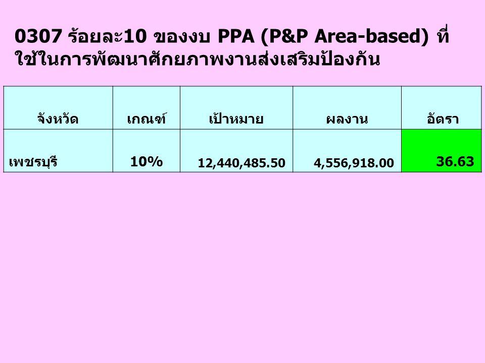 0307 ร้อยละ10 ของงบ PPA (P&P Area-based) ที่ ใช้ในการพัฒนาศักยภาพงานส่งเสริมป้องกัน จังหวัดเกณฑ์เป้าหมายผลงาน อัตรา เพชรบุรี10% 12,440,485.50 4,556,918.00 36.63