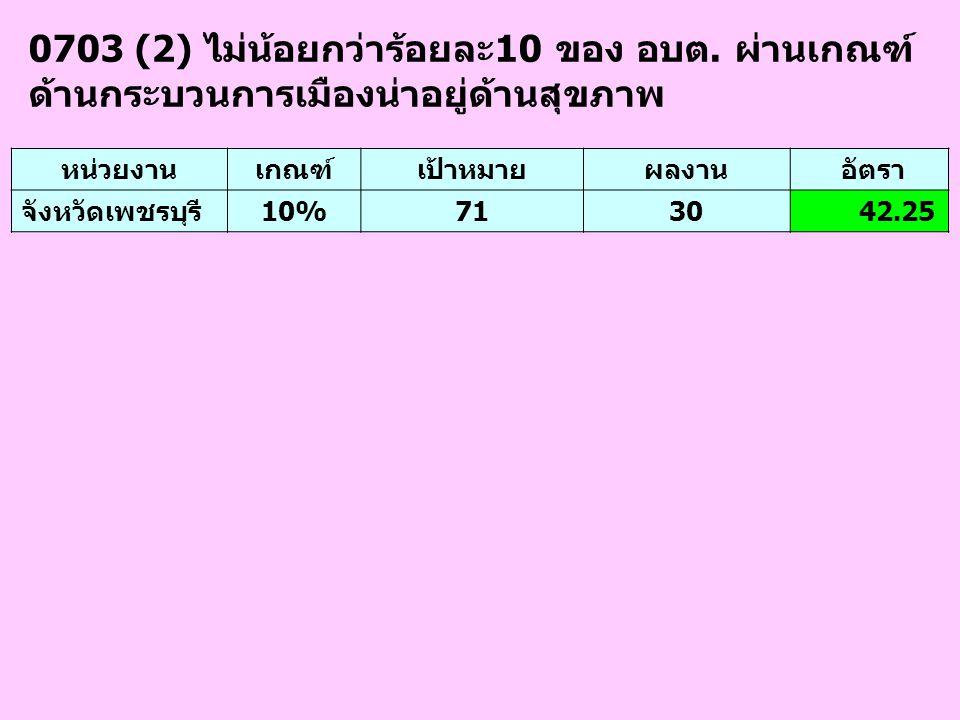 0703 (2) ไม่น้อยกว่าร้อยละ10 ของ อบต.