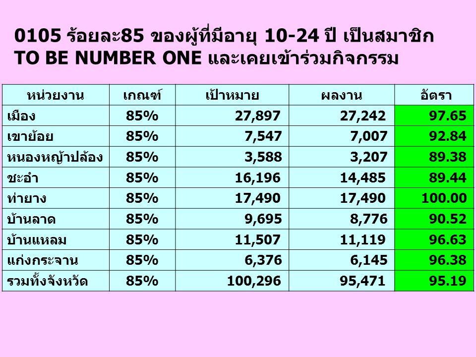 0105 ร้อยละ85 ของผู้ที่มีอายุ 10-24 ปี เป็นสมาชิก TO BE NUMBER ONE และเคยเข้าร่วมกิจกรรม หน่วยงานเกณฑ์เป้าหมายผลงาน อัตรา เมือง85% 27,897 27,242 97.65 เขาย้อย85% 7,547 7,007 92.84 หนองหญ้าปล้อง85% 3,588 3,207 89.38 ชะอำ85% 16,196 14,485 89.44 ท่ายาง85% 17,490 100.00 บ้านลาด85% 9,695 8,776 90.52 บ้านแหลม85% 11,507 11,119 96.63 แก่งกระจาน85% 6,376 6,145 96.38 รวมทั้งจังหวัด85% 100,296 95,471 95.19