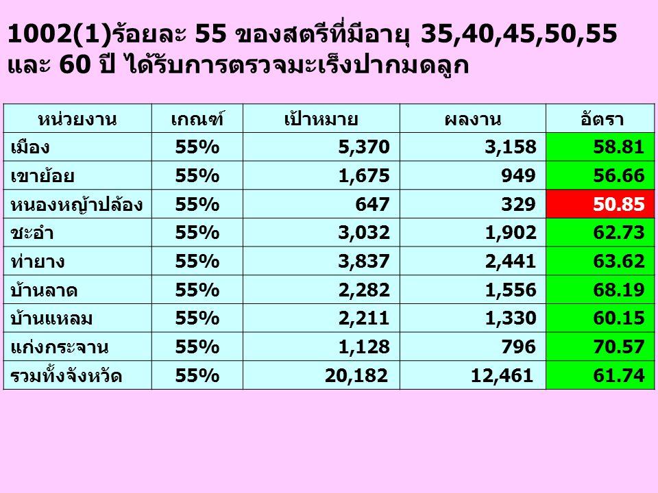 1002(1)ร้อยละ 55 ของสตรีที่มีอายุ 35,40,45,50,55 และ 60 ปี ได้รับการตรวจมะเร็งปากมดลูก หน่วยงานเกณฑ์เป้าหมายผลงาน อัตรา เมือง55% 5,370 3,158 58.81 เขาย้อย55% 1,675 949 56.66 หนองหญ้าปล้อง55% 647 329 50.85 ชะอำ55% 3,032 1,902 62.73 ท่ายาง55% 3,837 2,441 63.62 บ้านลาด55% 2,282 1,556 68.19 บ้านแหลม55% 2,211 1,330 60.15 แก่งกระจาน55% 1,128 796 70.57 รวมทั้งจังหวัด55% 20,182 12,461 61.74
