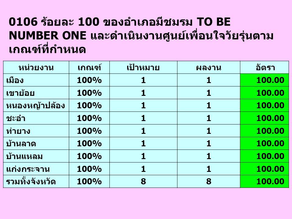 0106 ร้อยละ 100 ของอำเภอมีชมรม TO BE NUMBER ONE และดำเนินงานศูนย์เพื่อนใจวัยรุ่นตาม เกณฑ์ที่กำหนด หน่วยงานเกณฑ์เป้าหมายผลงาน อัตรา เมือง100%11 100.00 เขาย้อย100%11 100.00 หนองหญ้าปล้อง100%11 100.00 ชะอำ100%11 100.00 ท่ายาง100%11 100.00 บ้านลาด100%11 100.00 บ้านแหลม100%11 100.00 แก่งกระจาน100%11 100.00 รวมทั้งจังหวัด100%88 100.00