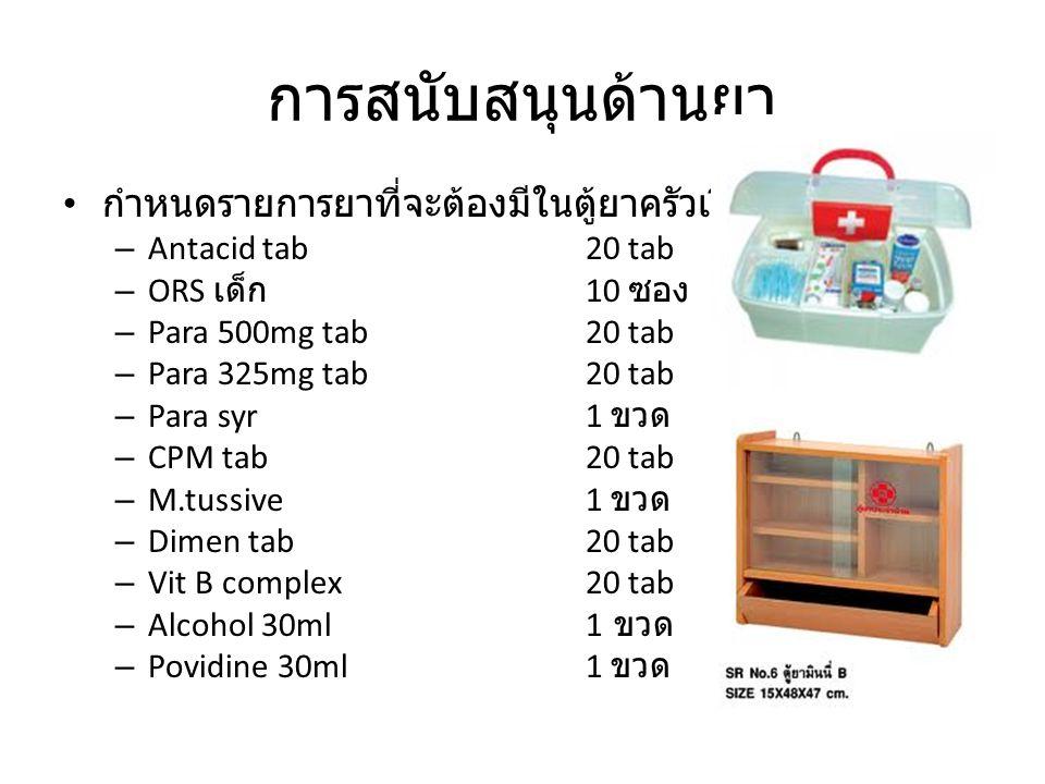 การสนับสนุนด้านยา กำหนดรายการยาที่จะต้องมีในตู้ยาครัวเรือน – Antacid tab20 tab – ORS เด็ก 10 ซอง – Para 500mg tab20 tab – Para 325mg tab20 tab – Para