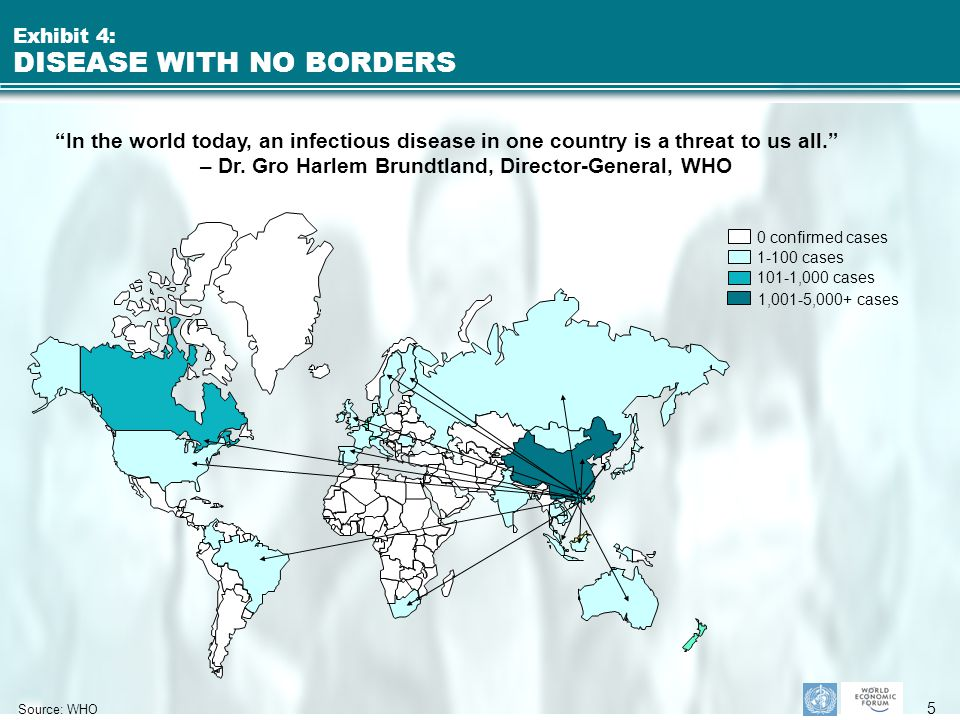 5 Exhibit 4: DISEASE WITH NO BORDERS Source: WHO 0 confirmed cases 1-100 cases 101-1,000 cases 1,001-5,000+ cases In the world today, an infectious disease in one country is a threat to us all. – Dr.