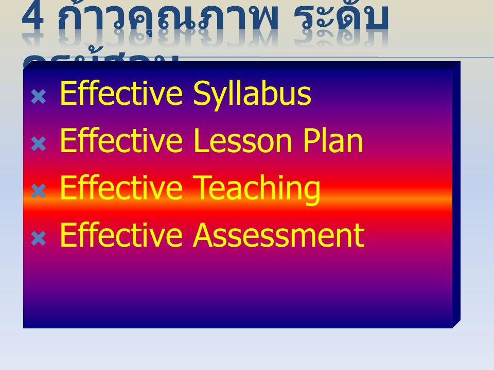  1) นำการเปลี่ยนแปลงสู่ห้องเรียน( Attempt & Achieve )  2) ออกแบบการจัดการเรียนรู้อิงมาตรฐาน  3) ใช้ ICT เพื่อการสอนและสนับสนุนการสอน  4) สร้างวินั